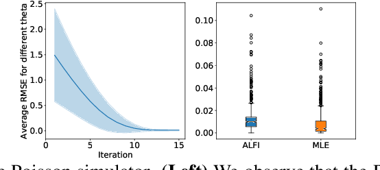 Figure 2 for Recurrent machines for likelihood-free inference