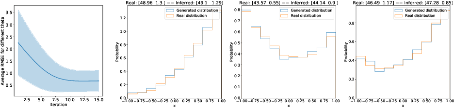 Figure 3 for Recurrent machines for likelihood-free inference