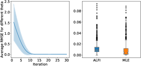 Figure 4 for Recurrent machines for likelihood-free inference