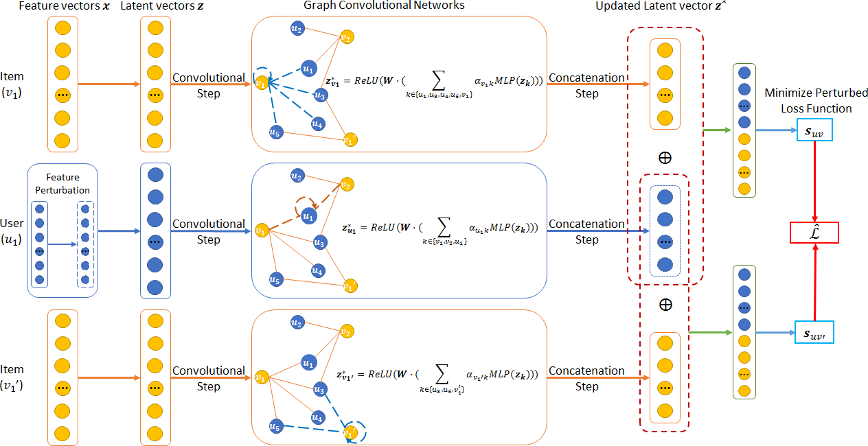 Figure 1 for Graph Embedding for Recommendation against Attribute Inference Attacks