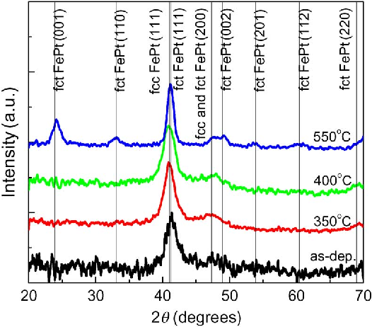Fig. 1. XRD patterns of as-deposited and post-annealed FePt/MnO (8% O Ar) bilayer films. The annealing conditions are 350 to 550 C for 10 min.