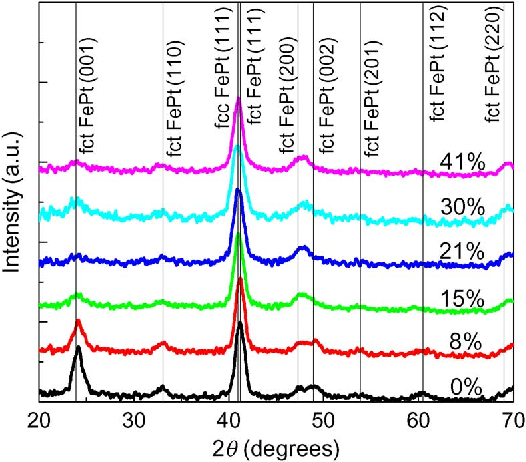 Fig. 2. XRD patterns of 550 C annealed FePt/MnO bilayer films. The MnO fraction was changed from 0% to 41% O Ar.