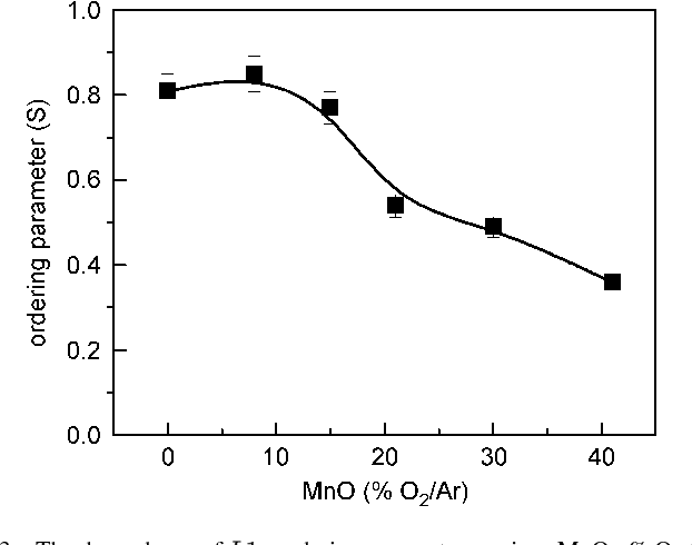 Fig. 3. The dependence of ordering parameters various MnO % O Ar.