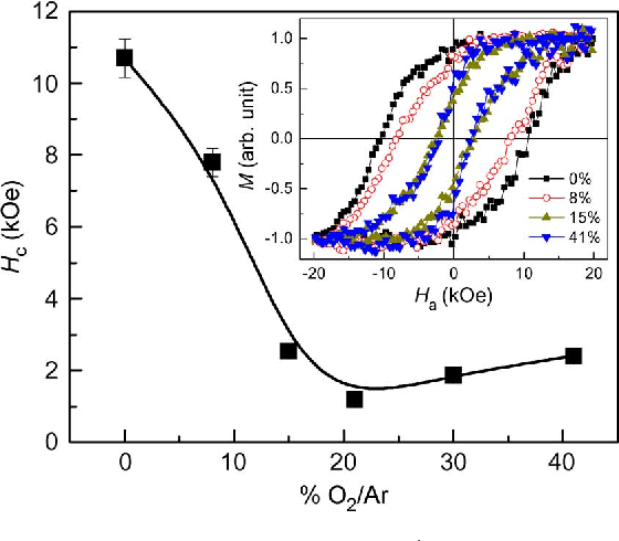 Fig. 5. Dependence of and various % O Ar in annealed FePt/MnO bilayer films. The inset shows the hysteresis loops of post-annealed FePt/MnO (8%–41% O Ar) bilayer films. The annealing conditions are 550 C for 10 min.