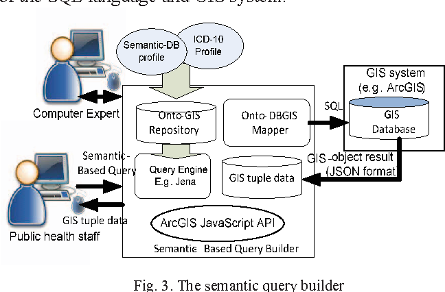 An Applied Ontology A Semantic Query Builder For Health Gis System