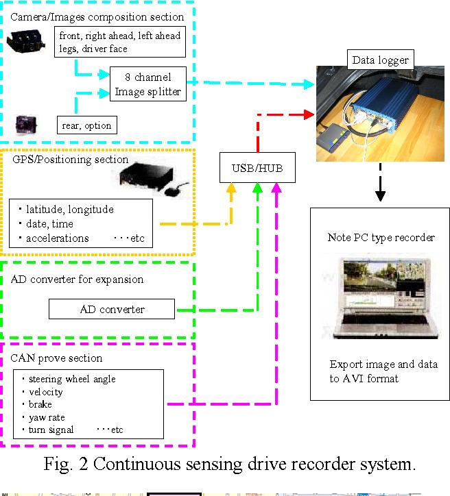 Development of steering behavior recognition method by using