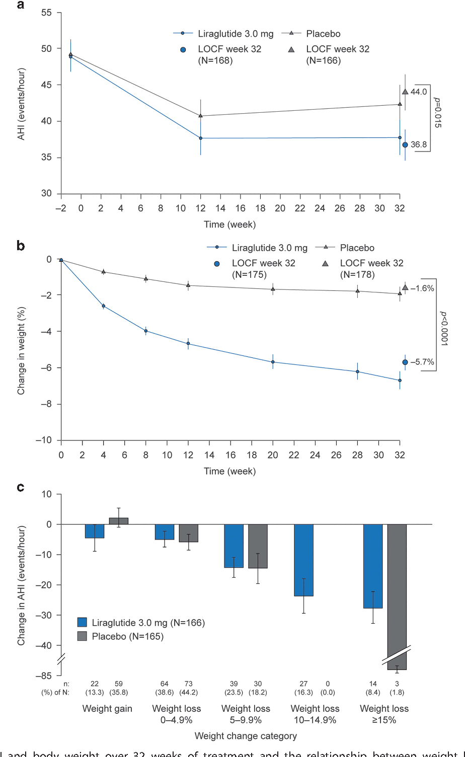 Figure 3 From Effect Of Liraglutide 3 0 Mg In Individuals With