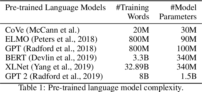 Figure 1 for Distilling Transformers into Simple Neural Networks with Unlabeled Transfer Data