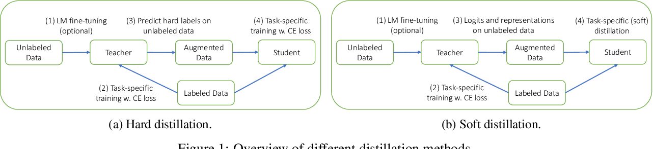 Figure 2 for Distilling Transformers into Simple Neural Networks with Unlabeled Transfer Data