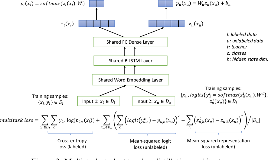 Figure 4 for Distilling Transformers into Simple Neural Networks with Unlabeled Transfer Data