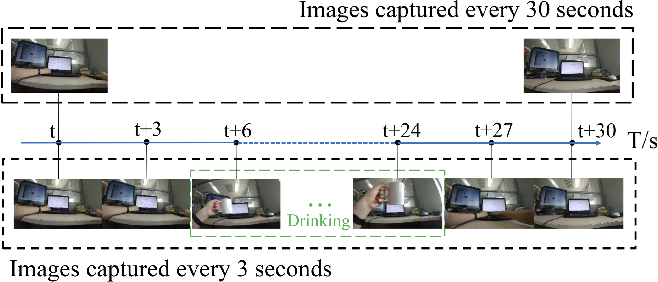 Figure 1 for Do You Live a Healthy Life? Analyzing Lifestyle by Visual Life Logging