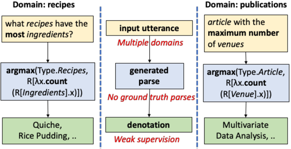 Figure 1 for Unified Semantic Parsing with Weak Supervision
