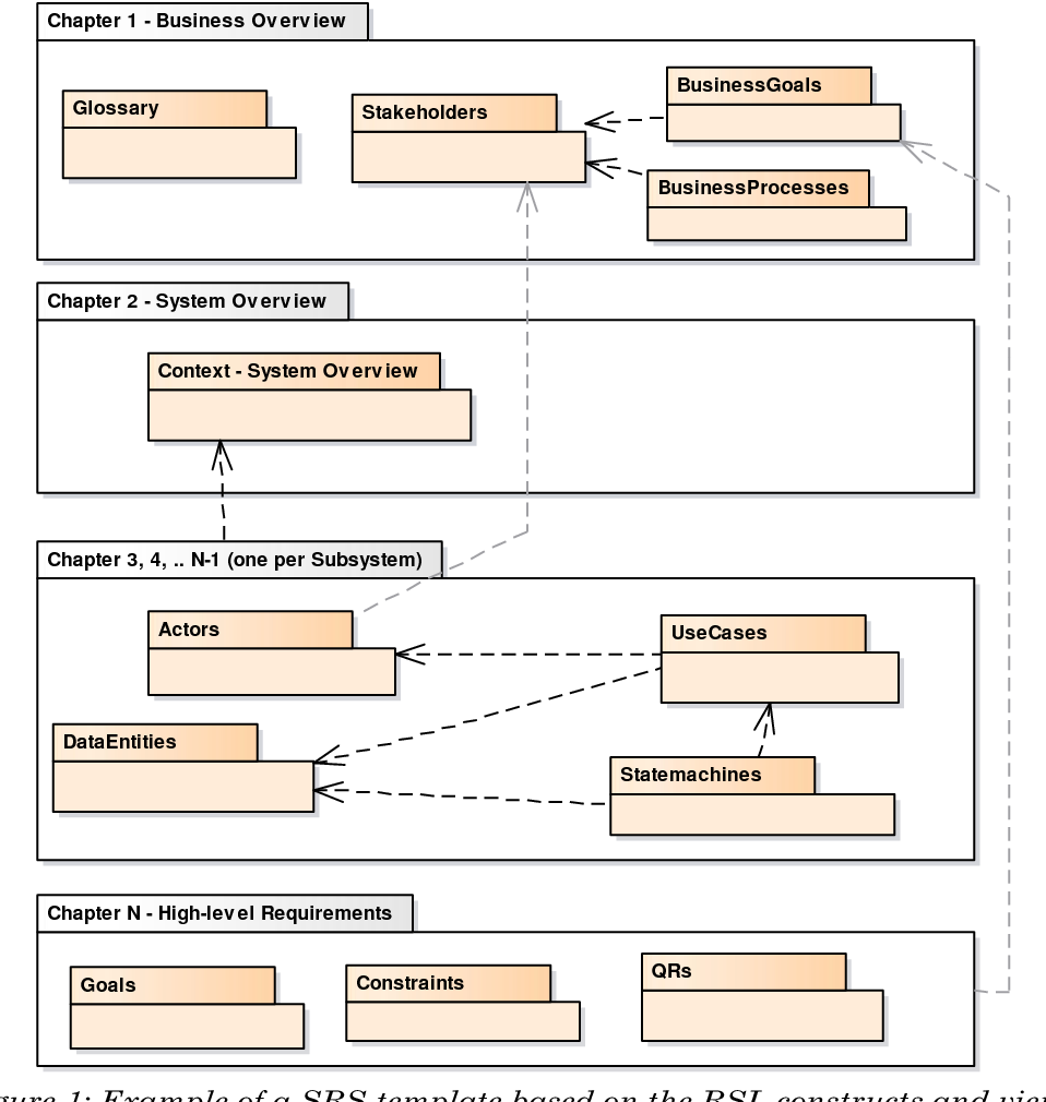 Figure 1 from linguistic patterns and linguistic styles for figure 1 example of a srs template based on the rsl constructs and views wajeb Images