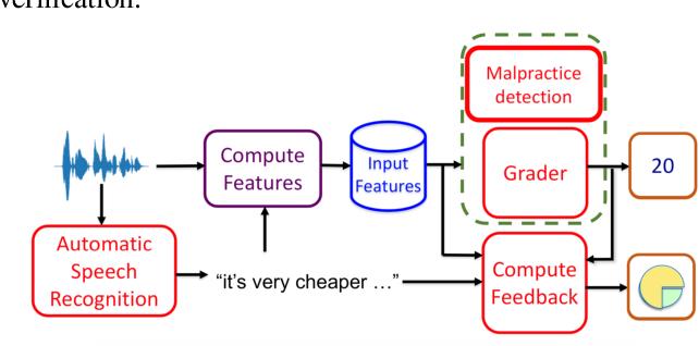 Figure 1 for Non-native Speaker Verification for Spoken Language Assessment