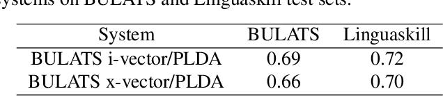 Figure 2 for Non-native Speaker Verification for Spoken Language Assessment