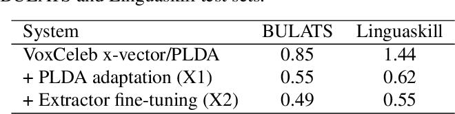 Figure 3 for Non-native Speaker Verification for Spoken Language Assessment