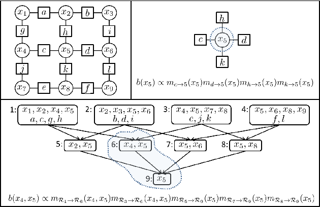 PDF] Generalized Belief Propagation on Tree Robust