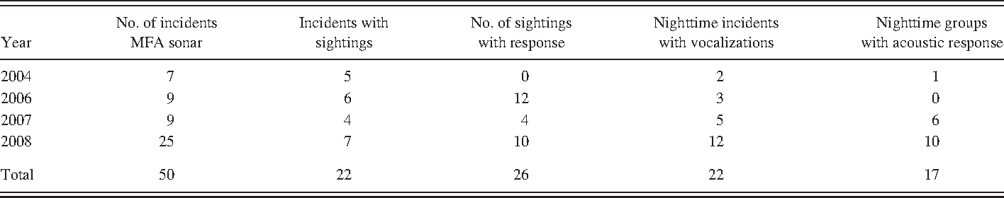 TABLE II. The number of incidents of 2–8 kHz MFA sonar along with the number of possible behavioral responses. The incidents of MFA sonar can include multiple sightings or multiple bouts of vocalizations, while the number of sightings or nighttime groups with possible responses is unique.