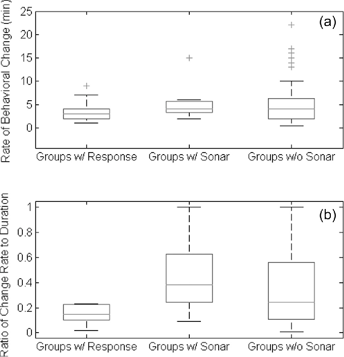 FIG. 2. Boxplots of groups with no sonar exposure, all groups that cooccurred with sonar, and groups that exhibited a behavioral response to the sonar for (a) rates of behavior change (in minutes) and (b) ratios of the rate of behavioral change over duration of observation. The center line of each box indicates the median value, while the edges are the 25th and 75th percentiles and the whiskers cover about 99% of the data. Outliers are indicated by crosses.