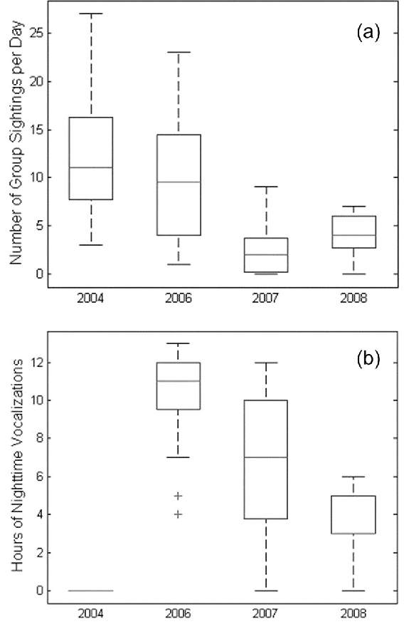 FIG. 5. Boxplots showing significant inter-annual difference across years for (a) the number of sightings per day and (b) the number of hours with vocalizations per night. The center line of each box indicates the median value, while the edges are the 25th and 75th percentiles and the whiskers cover about 99% of the data. Outliers are indicated by crosses.
