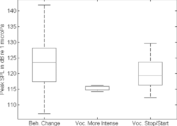 FIG. 7. Boxplot of peak sound pressure levels (in dB re 1 lPa) for each of the three main observed categories of behavioral and acoustic responses to MFA sonar: A change in behavioral state, the beginning or cessation of vocalizations as sonar stopped or started, or an increase in vocalization intensity. The center line of each box indicates the median value, while the edges are the 25th and 75th percentiles and the whiskers cover about 99% of the data. Outliers are indicated by crosses.