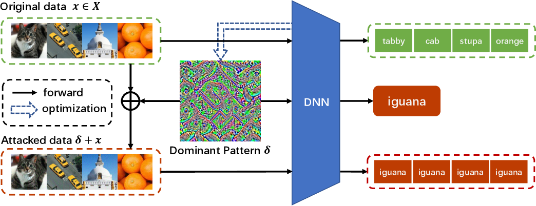 Figure 1 for Dominant Patterns: Critical Features Hidden in Deep Neural Networks