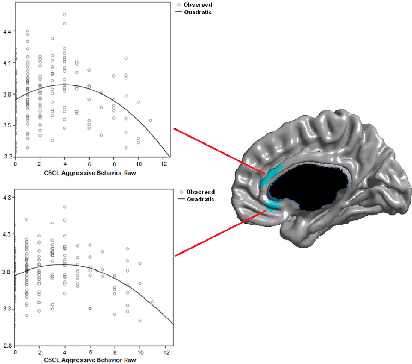 Figure 2. Scatterplots of CBCL Aggressive Behavior raw scores against local cortical thickness (mm). Controlled for age, gender, scanner and total brain volume.