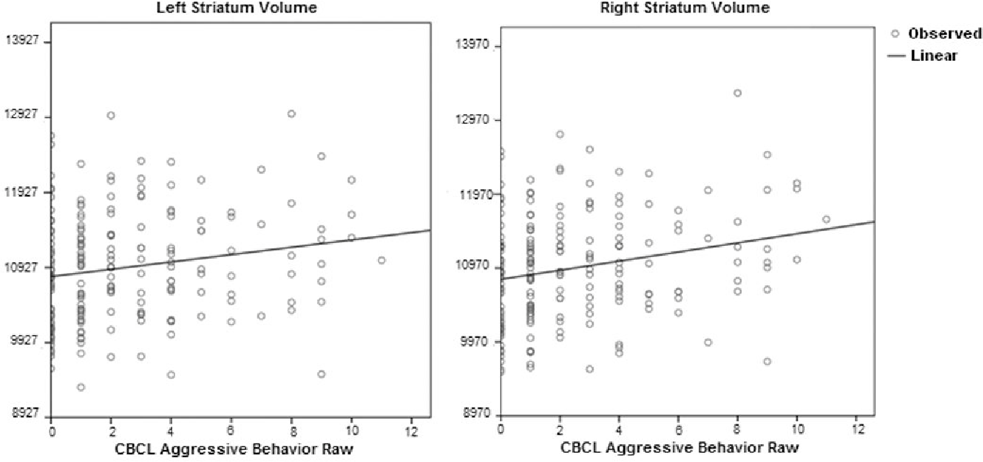 Figure 4. Scatterplots of CBCL Aggressive Behavior raw scores against the left and right striatum volume (mm3) Controlled for age, gender, scanner and total brain volume.