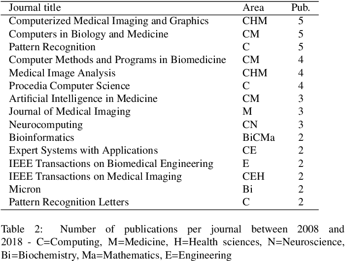 Figure 3 for Histopathologic Image Processing: A Review