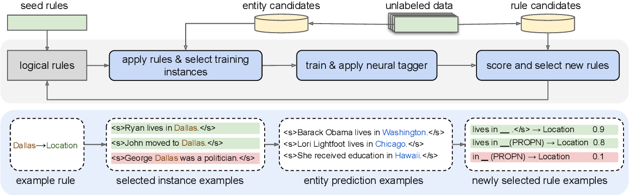 Figure 3 for Weakly Supervised Named Entity Tagging with Learnable Logical Rules
