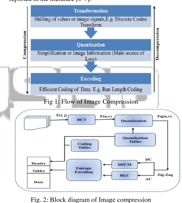 PDF] An Efficient Design and FPGA Implementation of JPEG Encoder