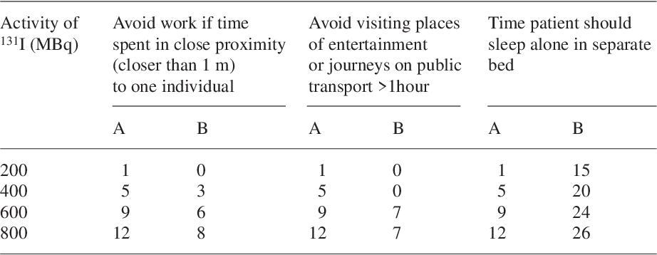 Radiation Exposure Of The Families Of Outpatients Treated With
