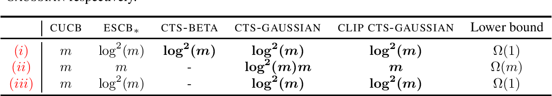 Figure 1 for Statistical Efficiency of Thompson Sampling for Combinatorial Semi-Bandits