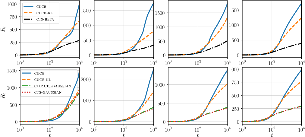 Figure 2 for Statistical Efficiency of Thompson Sampling for Combinatorial Semi-Bandits