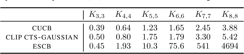 Figure 4 for Statistical Efficiency of Thompson Sampling for Combinatorial Semi-Bandits