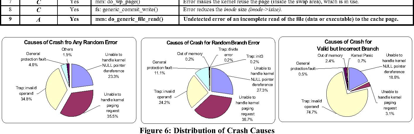 Characterization of linux kernel behavior under errors - Semantic