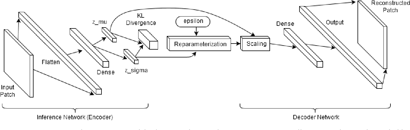 Figure 2 for Stellar Cluster Detection using GMM with Deep Variational Autoencoder