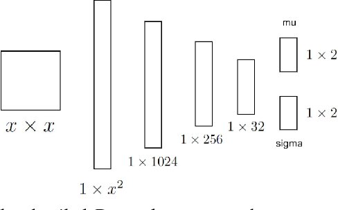 Figure 3 for Stellar Cluster Detection using GMM with Deep Variational Autoencoder