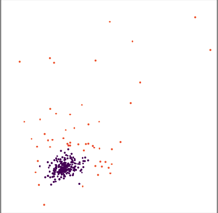 Figure 4 for Stellar Cluster Detection using GMM with Deep Variational Autoencoder