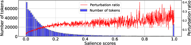 Figure 4 for Normal vs. Adversarial: Salience-based Analysis of Adversarial Samples for Relation Extraction
