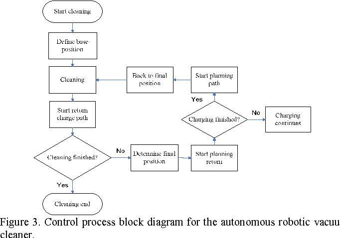 Robotic vacuum cleaner semantic scholar figure 3 ccuart Choice Image