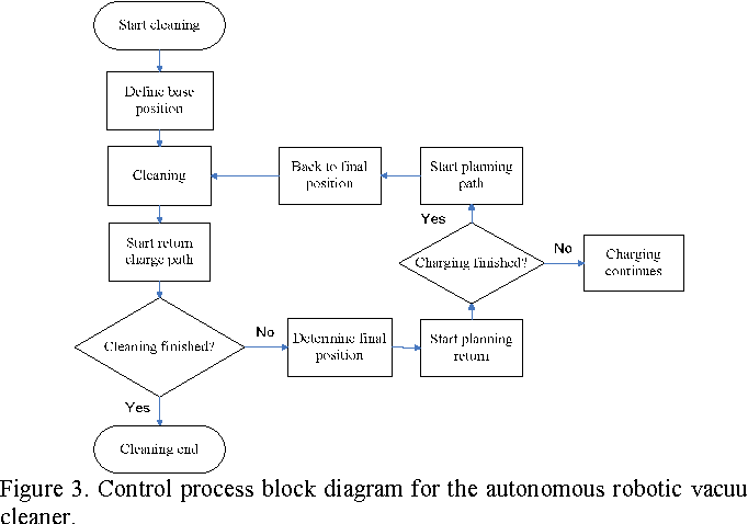 control process block diagram for the autonomous robotic vacuum cleaner