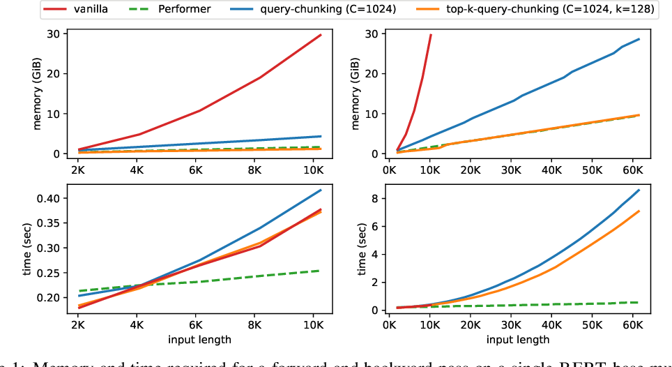 Figure 1 for Memory-efficient Transformers via Top-$k$ Attention