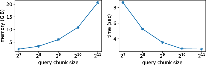 Figure 2 for Memory-efficient Transformers via Top-$k$ Attention
