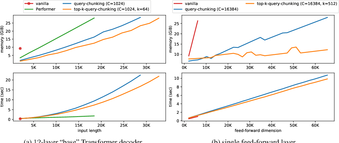 Figure 4 for Memory-efficient Transformers via Top-$k$ Attention