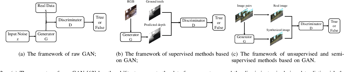 Figure 2 for Monocular Depth Estimation Based On Deep Learning: An Overview