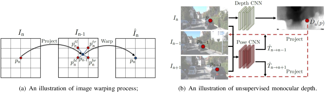 Figure 3 for Monocular Depth Estimation Based On Deep Learning: An Overview