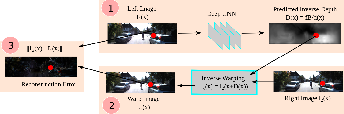 Figure 4 for Monocular Depth Estimation Based On Deep Learning: An Overview