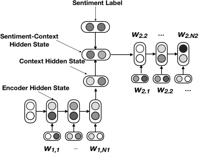Figure 1 for An Adversarial Approach to High-Quality, Sentiment-Controlled Neural Dialogue Generation