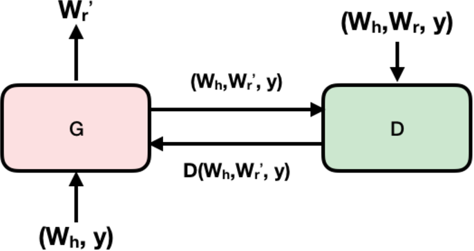 Figure 3 for An Adversarial Approach to High-Quality, Sentiment-Controlled Neural Dialogue Generation